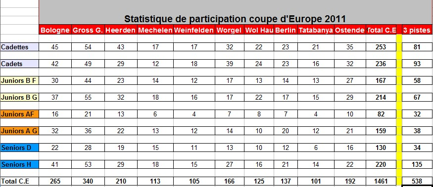 2012 statistique participation coupe d Europe et 3 Pistes